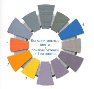Понимают сочетание только трех цветов