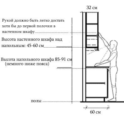 правильные размеры кухонной мебели