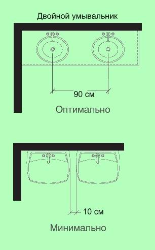 Расстояние между раковинами
