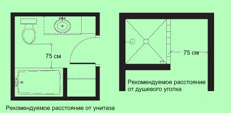 Расстояние между сантехническим оборудованием