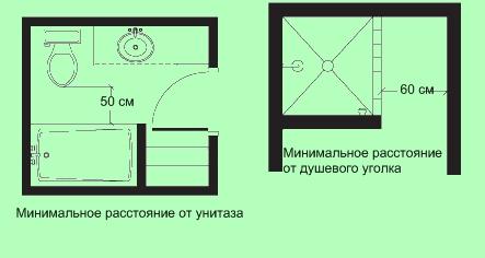 Расстояние между унитазом и ванной