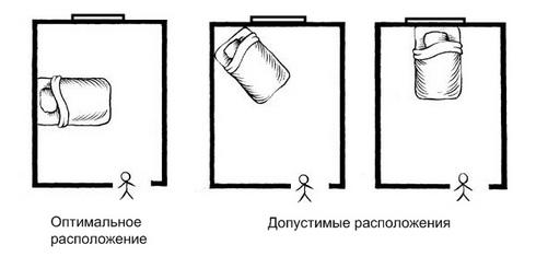 расположение мебели в спальне