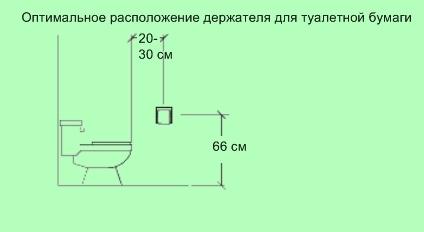 эргономика туалета