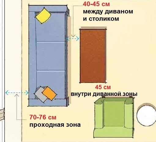 правила эргономики гостиной